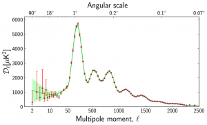 Graph of Power Spectrum of CMB Anisotropies